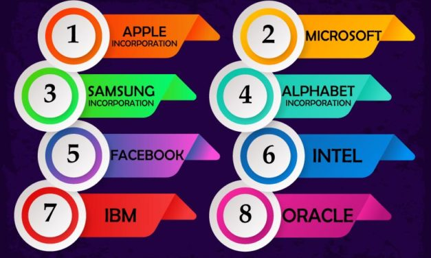 Top tech companies in the world