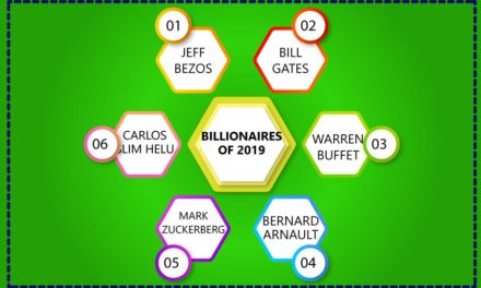 List of billionaires 2020