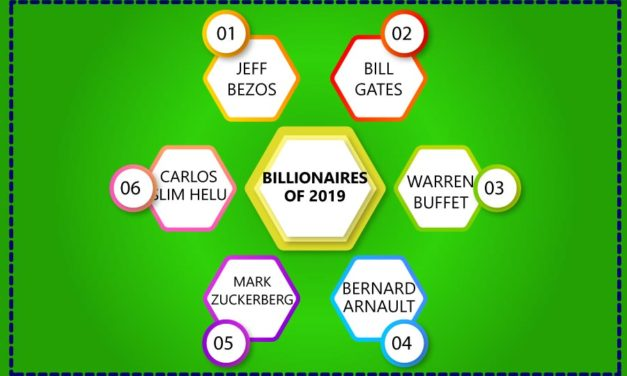 List of billionaires 2019